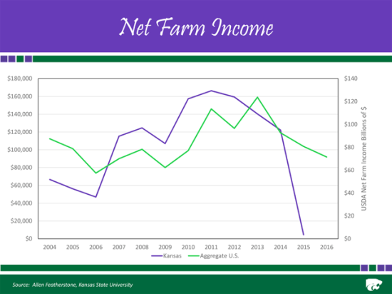 KSU economist Allen Featherstone worries that his state's farm incomes reflect more stress than USDA's national forecasts, in part because grain producers have failed to slash production costs enough to meet revenue shortfalls. (Source: KSU)