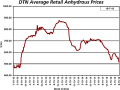 Anhydrous prices were 6% lower than a month ago in the first week of October. (DTN chart)