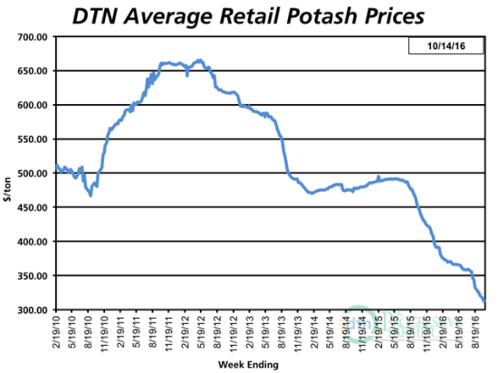 Potash prices continue to show the sharpest declines over the past year, down 29% compared to the same time in October 2015. (DTN chart)