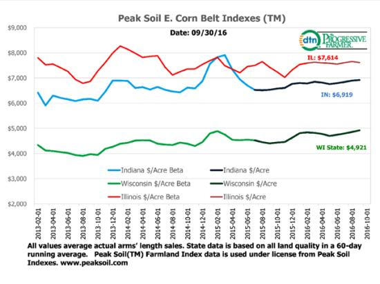 Actual sales data from Peak Soil Indexes and the Farm Credit System show Grain Belt farmland holding its own despite a severe collapse in farm incomes since 2013. (DTN chart)