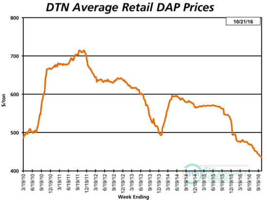 DAP prices continue to slip and now run 20% below year-ago levels. (DTN chart)