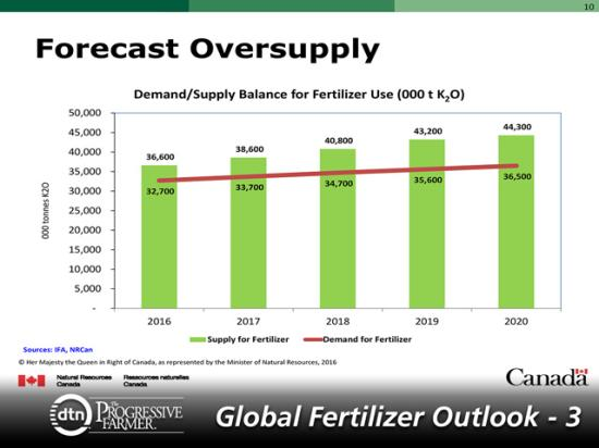 Potash supply is forecast to be more than the demand for the fertilizer from 2016 to 2020. Both supply and demand are expected to grow in the coming years. (Graphic courtesy of Kevin Stone, Natural Resources Canada)