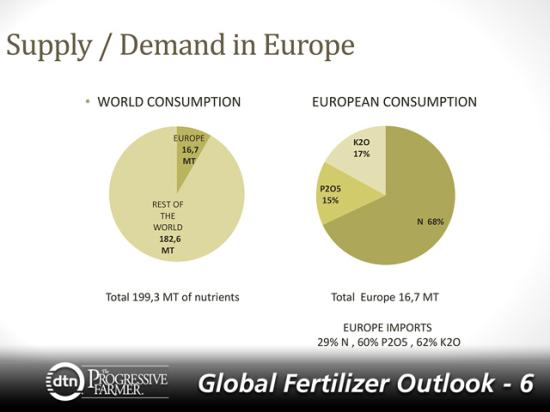 Europe uses 16.7 million metric tons of fertilizer annually: 68% is in the form of nitrogen, 17% in potash and 15% in phosphorus. (Graphic courtesy of Pierre-Francois Dumas.)