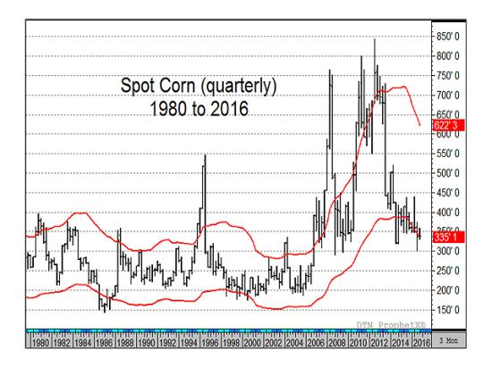 If you want a flexible definition of high and low for long-term corn and wheat prices, it is hard to beat a 30% band around the five-year average, represented by the two red lines on this chart. (Source: DTN's ProphetX)