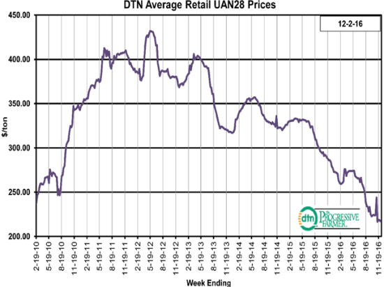 The average retail price of UAN28 was down 10% from last month with an average price of $217 per ton the last week of November 2016. (DTN chart)