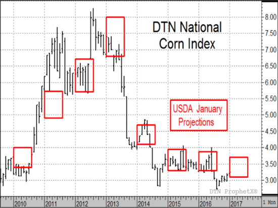 USDA's price projections for corn in the month of January are not always accurate, but they often make good breakout indicators when wrong. (Source: DTN ProphetX and USDA)