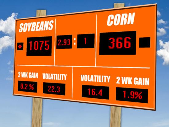 The corn market's recent performance hasn't kept up with the soybean market's forward progress. (Graphic by Elaine Kub)