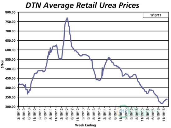 Since hitting a bottom of $317/ton in October, urea prices have inched up more than $20/ton but remain 11% below year-ago levels. (DTN chart)