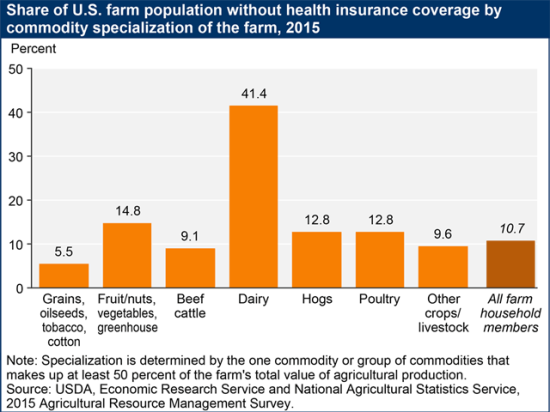 Most farmers were able to acquire health insurance in 2015, with roughly 50% of families receiving it through an off-farm job. Still, USDA projects about 10.7% of farm households did not have insurance in 2015 and premiums have only gone up since then while farm income has declined. (Graph courtesy of USDA's Economic Research Service and National Agricultural Statistics Service)