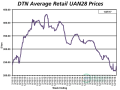 UAN28 was 8% higher the fourth week of January 2017 compared to a month earlier at $235 per ton. (DTN chart)
