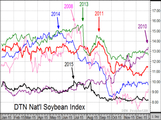 This messy-looking chart shows the six most recent years of DTN's national index of cash soybean prices when Brazil had a record soybean harvest. The arrows point out all six seasonal highs happened after mid-May. (Source: DTN ProphetX)
