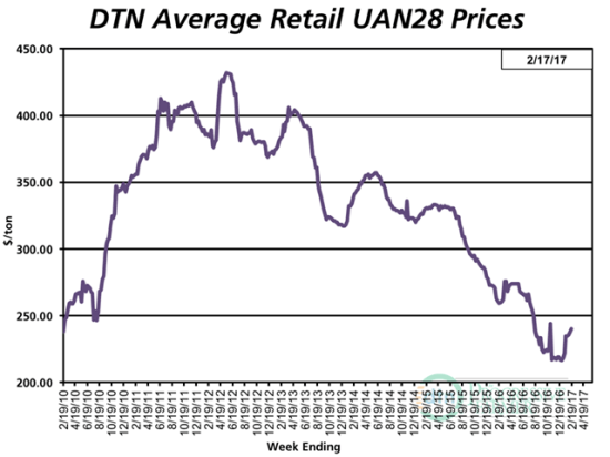 UAN28 was 8% higher the third week of February 2017 compared to last month with an average price of $240 per ton. (DTN chart)