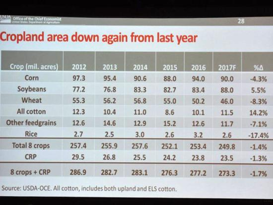 USDA Chief Economist Bob Johansson unveiled the department's first forecasts for spring planting at the USDA Outlook Forum on Thursday. (DTN photo by Emily Unglesbee)
