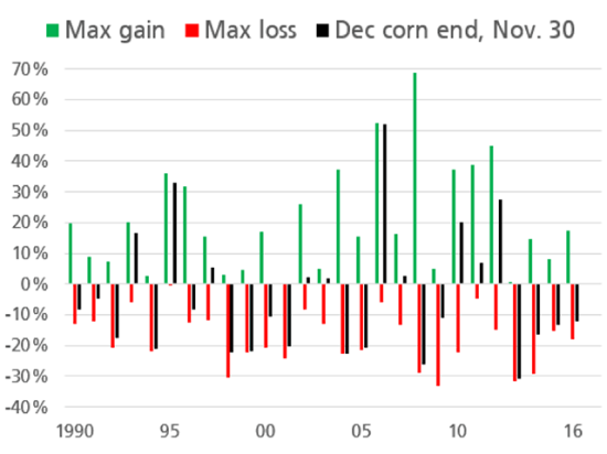This chart compares maximum gains to losses for December corn from 1990 to 2016 and shows a distinct difference between the two. Corn's gains tend to be fleeting while drawdowns tend to hang on to the end. (Source: DTN ProphetX)