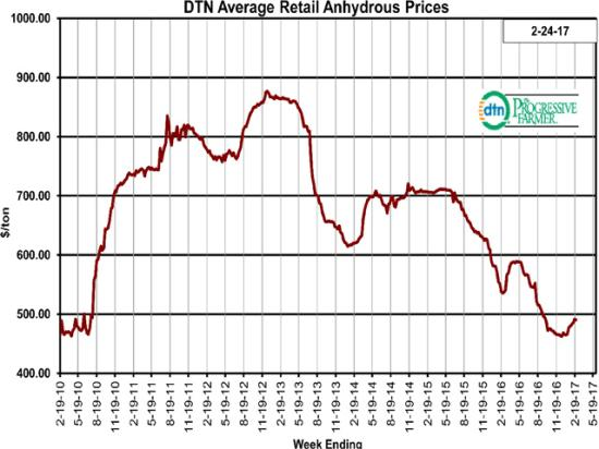 The average retail price of anhydrous is 9% lower than it was at the same time a year ago. Anhydrous was $490 per ton the fourth week of February 2017. (DTN chart)