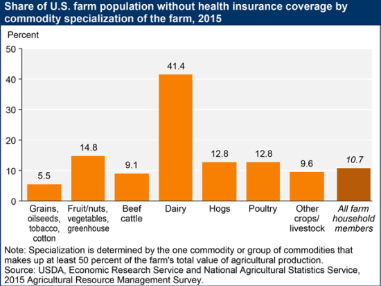 A 2015 USDA study looked at health insurance by different commodities. Dairy farmers stood out as the group least likely to have coverage. The failure of the health reform bill last week in Congress means farmers and other small businesses will continue to struggle with issues such as annual premium increases. (Graphic courtesy of USDA)