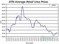 The average retail price for urea was lower the second week of April 2017 compared to last month at $353 per ton. (DTN chart)