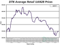 The average retail price of UAN28 was slightly lower the third week of April 2017 compared to a month earlier at $247 per ton. (DTN chart)