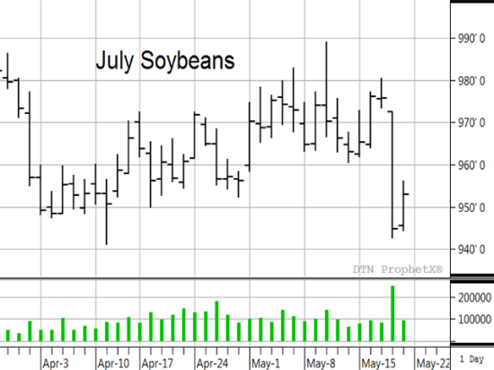 The 31-cent drop in July soybean prices on May 18 was related to a 6.5% drop in Brazil's real and was unexpected to many, but may have been deviously orchestrated. Source: DTN ProphetX. (DTN chart)