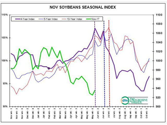 The normal summer pattern for soybeans is a steep, slippery slope into fall harvest. Could this year be different? (DTN chart)