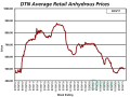 For the first time since the third week in February 2017, the average retail price of anhydrous fell below $500 per ton to $497 per ton the third week of June 2017. The price of anhydrous was $490 per ton the third week of February 2017. (DTN chart)