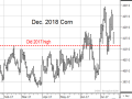 While the lack of increase in Dec. 2017 corn prices has been frustrating to many people during a hot July, the daily chart above shows a more bullish response in later months such as Dec. 2018 corn (Source: DTN ProphetX).