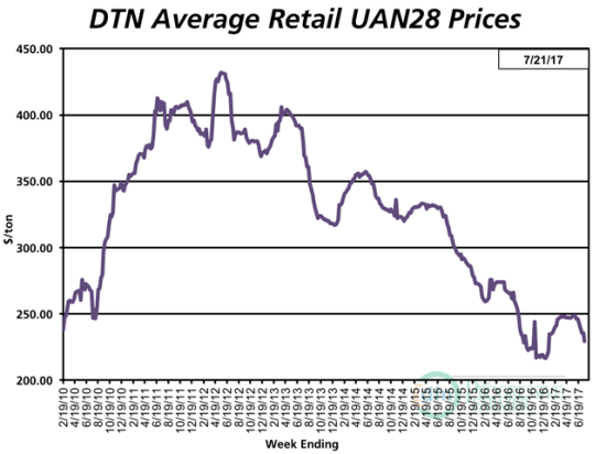 With an average retail price of $229 per ton the third week of July 2017, UAN28 is 6% less expensive compared to the previous month. (DTN chart)