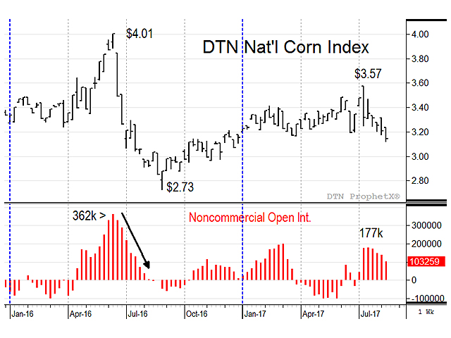 This chart shows corn prices had a strong bullish surge in June 2016, which became a source of selling when weather turned favorable and produced a record 15.15-billion-bushel corn crop. Neither of those factors is as bearish this year. (DTN chart; source: DTN ProphetX)