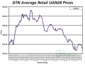 UAN28 had an average price of $216 per ton the third week of August 2017, down 6% from the previous month. (DTN chart)