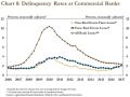 Farm delinquency rates are creeping upward, but still remain low. Reflecting the strength of the overall economy, the delinquency rates for all other loans has steadily fallen since 2012. (Federal Reserve chart)