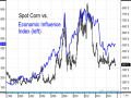 The black bars in this chart show the price of spot corn futures since 1998. The blue line represents an index of gold and crude oil prices, a measure that has had a high correlation to grain prices the past 20 years and reflects important economic influences. (Source: DTN ProphetX and Todd Hultman)