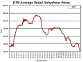 With an average retail price of $413 per ton the first week of September 2017, anhydrous is now 18% cheaper than a year ago. (DTN chart)