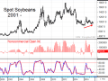 The chart of monthly spot soybean futures prices shows important bullish clues for long-term soybean prices, including a bullish turn in the monthly stochastic, the conclusion of a bearish washout among noncommercials and the possibility of a higher low (Source: DTN ProphetX).