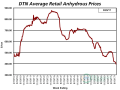 Retail anhydrous prices tracked by DTN are at the lowest levels since the second week of Aug. 2010. (DTN graphic by Nick Scalise)