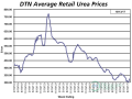 The average retail price of urea was $325 per ton the second week of October 2017, up 5% from a month ago. The price of urea is now 3% higher than it was a year ago. (DTN chart)