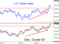 Breakouts in the U.S. Dollar Index and in December crude oil were two of the more interesting market moves in October. The October highlight for this analyst was seeing the Nobel Prize of Economic Sciences go to Professor Richard Thaler, an economist who understands markets are people. (Source: DTN ProphetX).