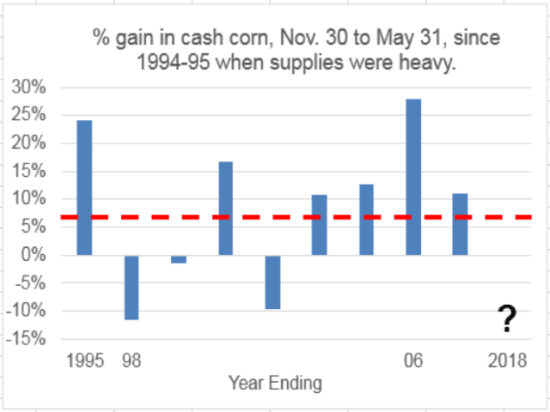This chart shows percentage gains in DTN's national index of cash corn prices from Nov. 30 to May 31 in years when U.S. ending corn stocks represented 15% of annual use or more. The red dashed line represents an average gain of 7% for all nine years. (Source: DTN ProphetX)