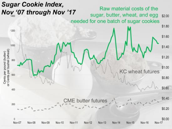 As of November 2017, the benchmark futures prices for the raw materials that go into a typical sugar cookie recipe would include $1.14 worth of butter, $0.17 of egg, $0.08 of wheat, and $0.07 of sugar ($1.47 total). (DTN chart and photo by Elaine Kub)
