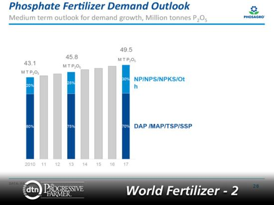 The medium-term outlook for global phosphate fertilizer demand is for more growth to continue. (Graphic courtesy of Juan von Gernet, PhosAgro)