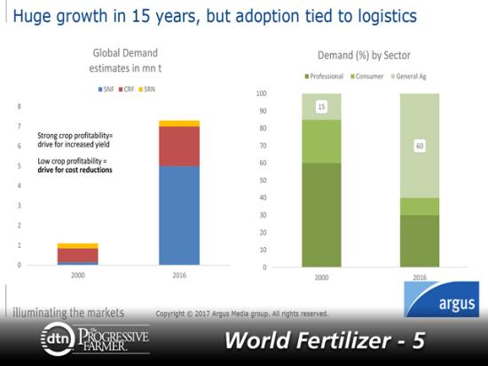 Growth in specialty fertilizers has risen dramatically since 2000. The demand percentage by sectors has also increased considerably during the time period. (Graphic courtesy of Lauren Williamson, Argus Media)