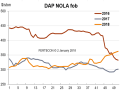 DAP was trading at $360 to $365/t FOB NOLA at the end of December. (Chart courtesy of Fertecon, Informa Agribusiness Intelligence)