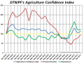 Farmers answering DTN/The Progressive Farmer's Agriculture Confidence Index survey told of increasing optimism, posting an overall score of 113, up 9 points from August. (DTN graphic)