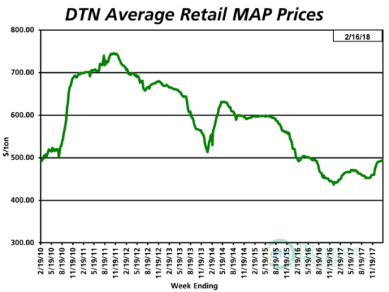 The average retail price of MAP was $495 per ton the second week of February 2018, up about 1% from $491 the second week of January 2018. The price of MAP is now 10% higher than it was at the same time last year. (DTN chart)