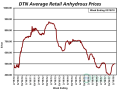Anhydrous is above the $500-per-ton level for the first time since the second week of June 2017. The average retail price of anhydrous was $503 per ton the second week of March 2018, according to retailers surveyed by DTN. (DTN chart)