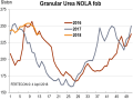 NOLA urea barge prices were under pressure in March due to slow demand, with trades at $234 to $242/short ton during the last week of the month. (Chart courtesy of Fertecon, Informa Agribusiness Intelligence)