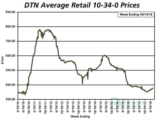 The average retail price of 10-34-0 was $427 per ton the second week of April 2018. The starter fertilizer is currently 3% less expensive than it was a year ago. (DTN chart)