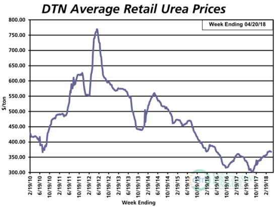 Urea is now 4% less expensive than it was a year ago. (DTN chart)