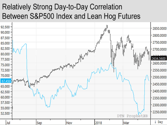 Recently, most livestock futures markets (including front-month lean hogs) showed stronger correlations to the S&P 500 Index than most grain futures markets. (DTN chart)
