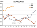 Tight supply and the ramping up of end-user demand continued to support DAP barge prices in April, with trades seen as high as $390 per ton at New Orleans, Louisiana (NOLA) for prompt delivery during the last week of the month, compared to $380 to $385 last month. (Chart courtesy of Fertecon, Informa Agribusiness Intelligence)