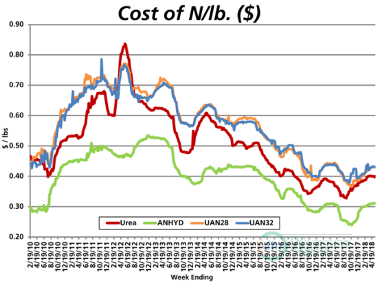 Despite the higher retail prices seen since fall 2017, anhydrous continues to be the least expensive option of the four major nitrogen fertilizers. (DTN Chart)